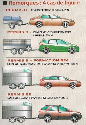 Remorquage, cas de panne et permis de conduire : ce qu'il faut savoir ! /  Actualités / Accueil - Les services de l'État en Haute-Saône