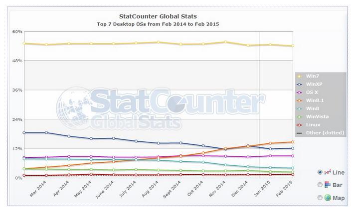 statcounter-windows-XP.png