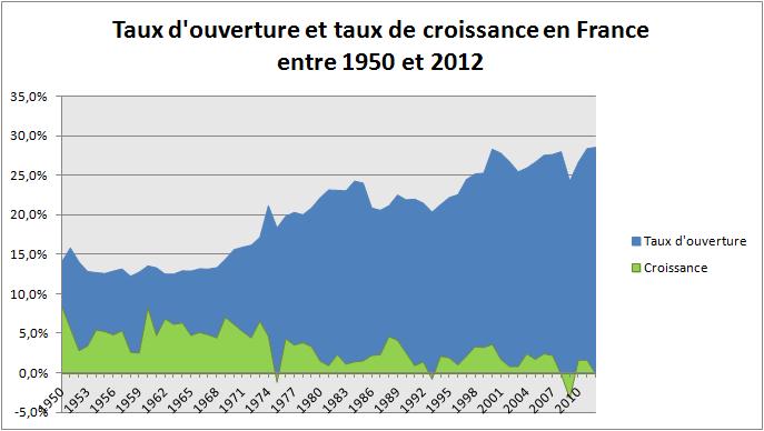 taux de croissance et taux d'ouverture FR 1950-2012.png