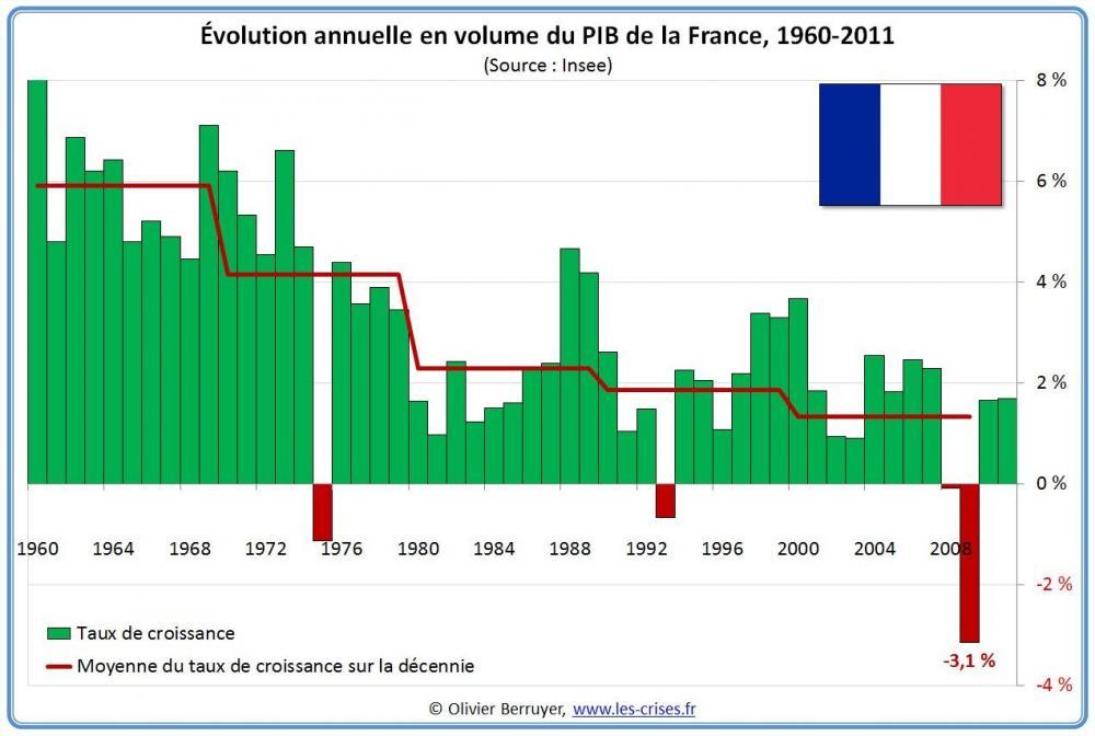 41-evolution-pib-an-france.jpg