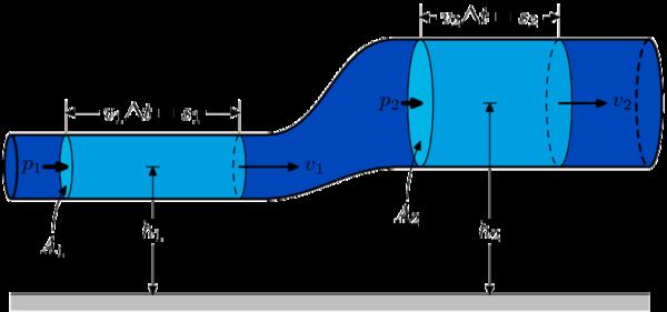 600px-BernoullisLawDerivationDiagram.png.531f1b88450931629ef81d23f0d025ef.png