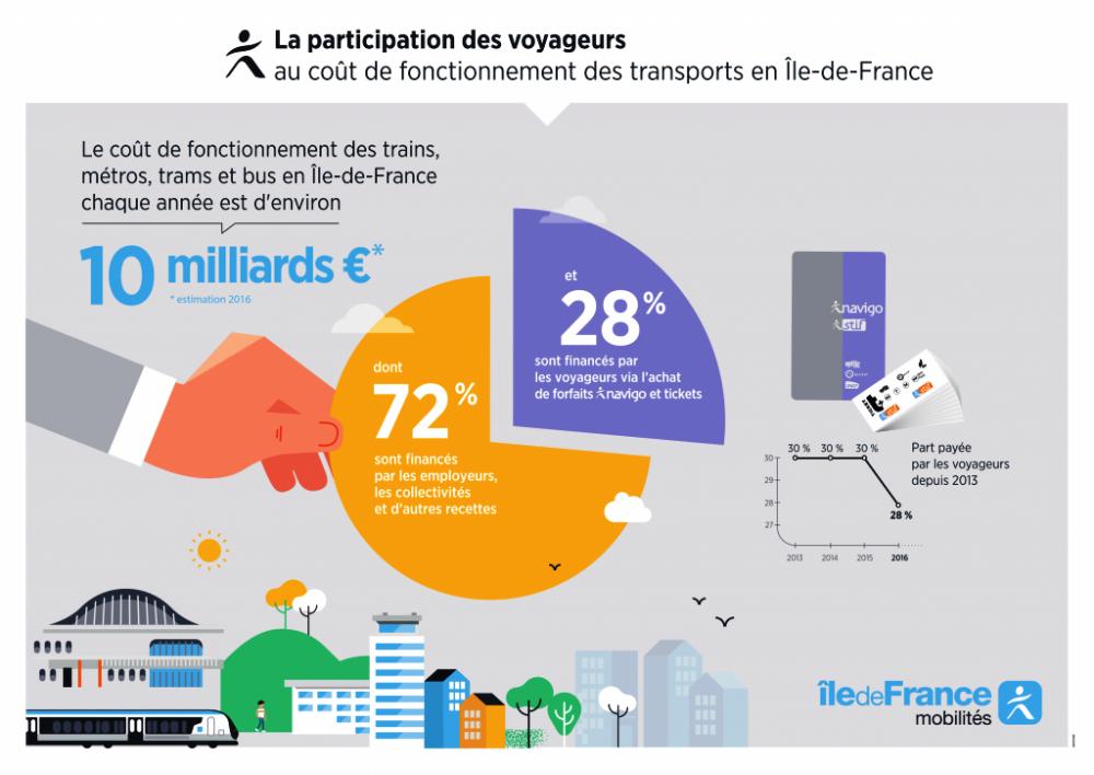 MAJ_11887_Infographie_Tarification_Participation-des-voyageurs-1-1024x724.thumb.png.45ff3ac3805dde572d703990c01a64bf.png