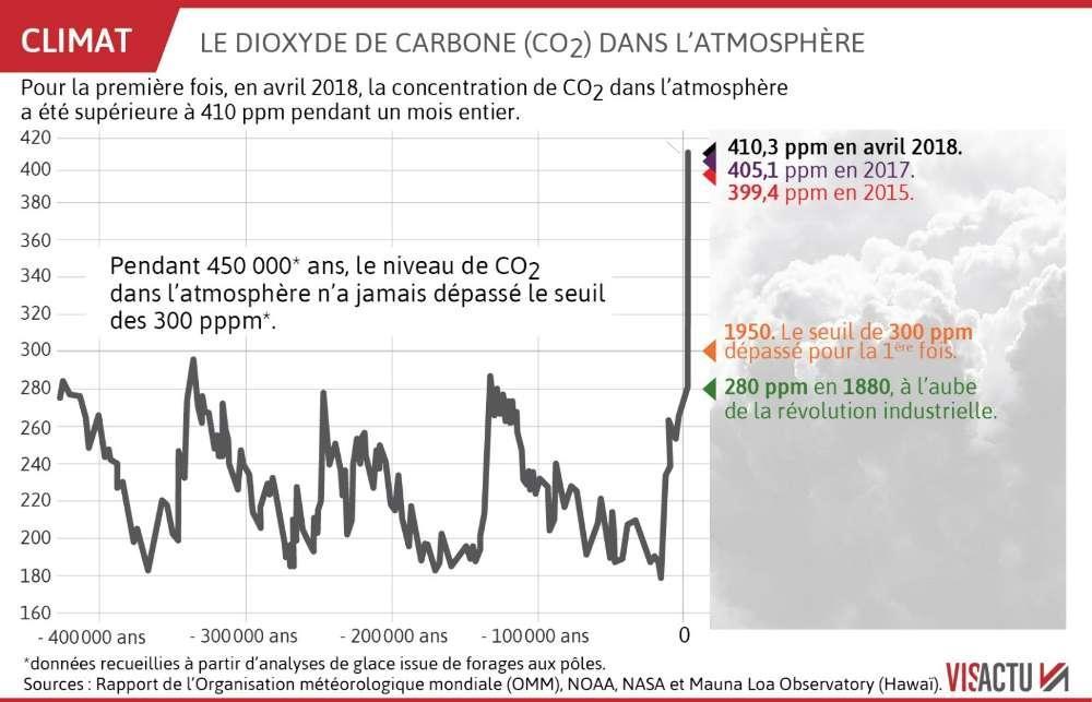 les-concentrations-de-co2-dans-l-atmosphere-battent-des-records.jpg