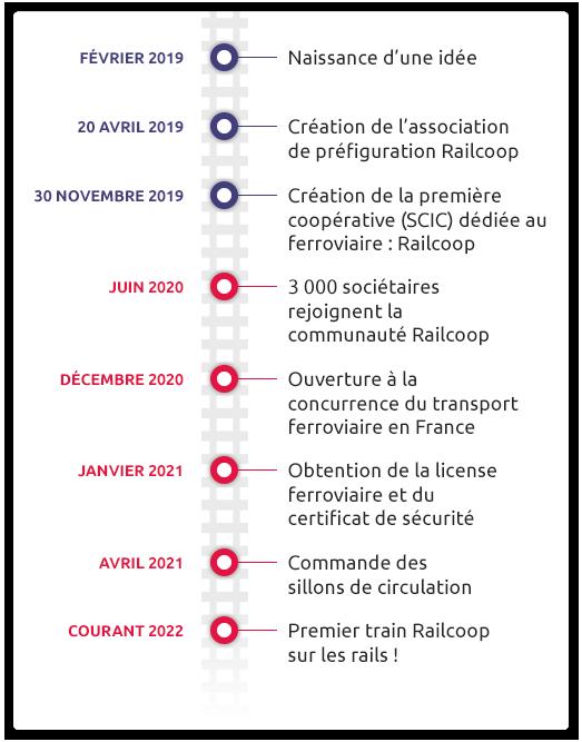 timeline-railcoop-v2.png